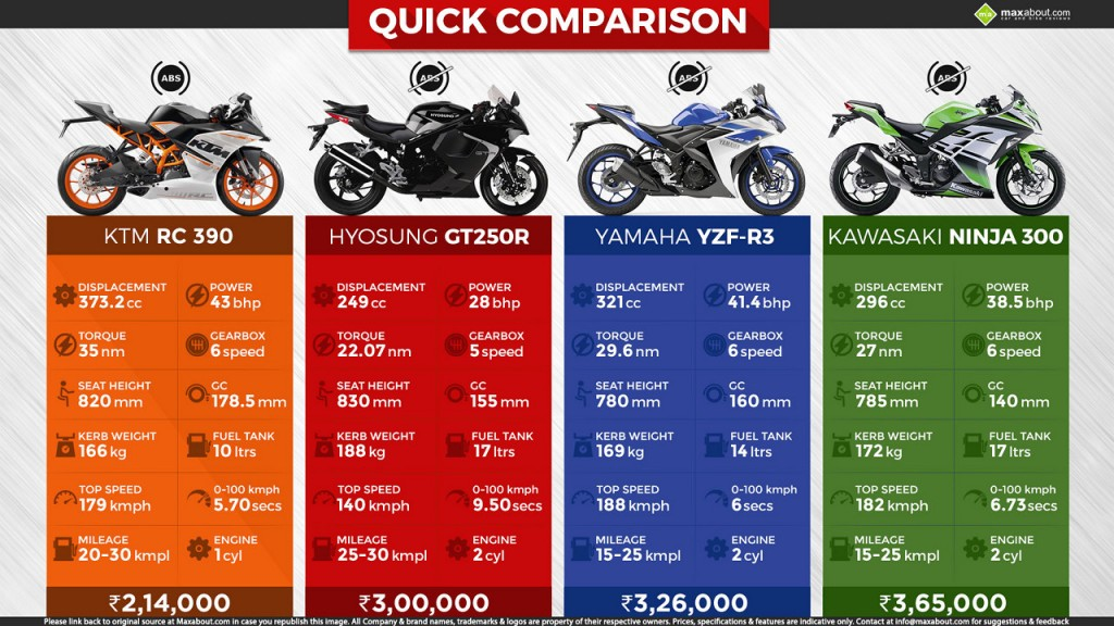 KTM RC390 vs Hyosung GT250R vs. Yamaha R3 vs Ninja 300