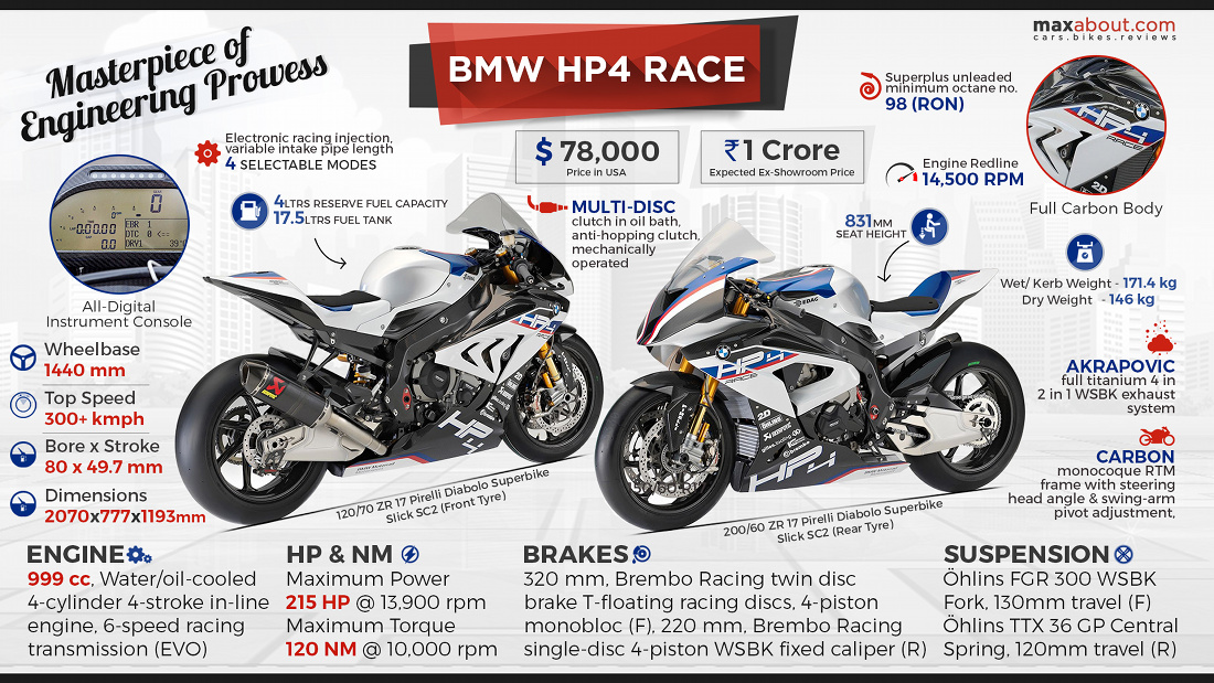Price Of Bmw Hp4 In India Bmw Bikes Images And Price In