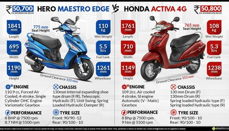 Hero Maestro Edge vs. Honda Activa 4G