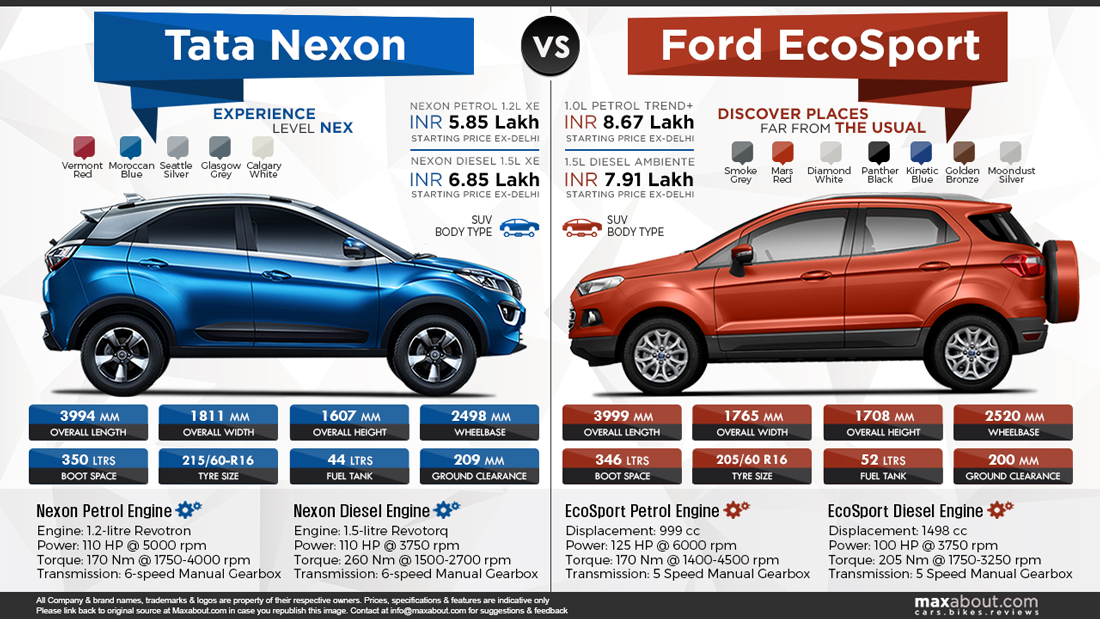 Ford EcoSport Price Specs Review Pics Mileage In India
