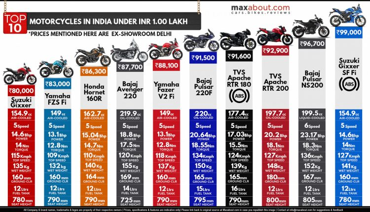 Top 10 Bikes In India Under Rs 1 Lakh