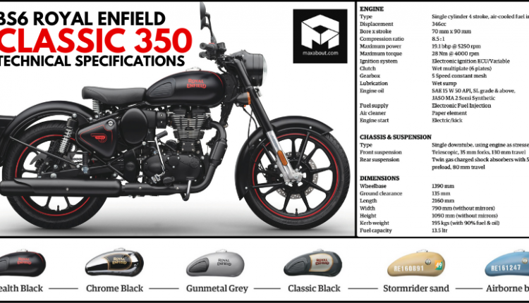 BS6 Royal Enfield Classic 350 Technical Specifications Officially Revealed